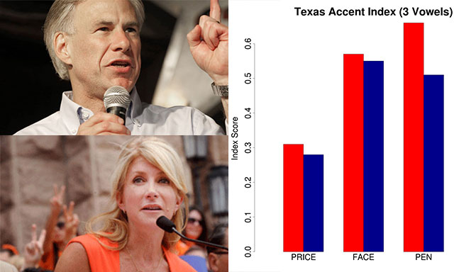 Vowel Power: Linguistic Analysis of the 2014 Race for Governor