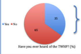 TWHP chart.
