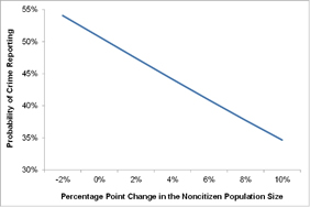 The Probability of Reporting Violent Crime to the Police in a Metropolitan Area by Change in the Relative Size of the Noncitizen Population