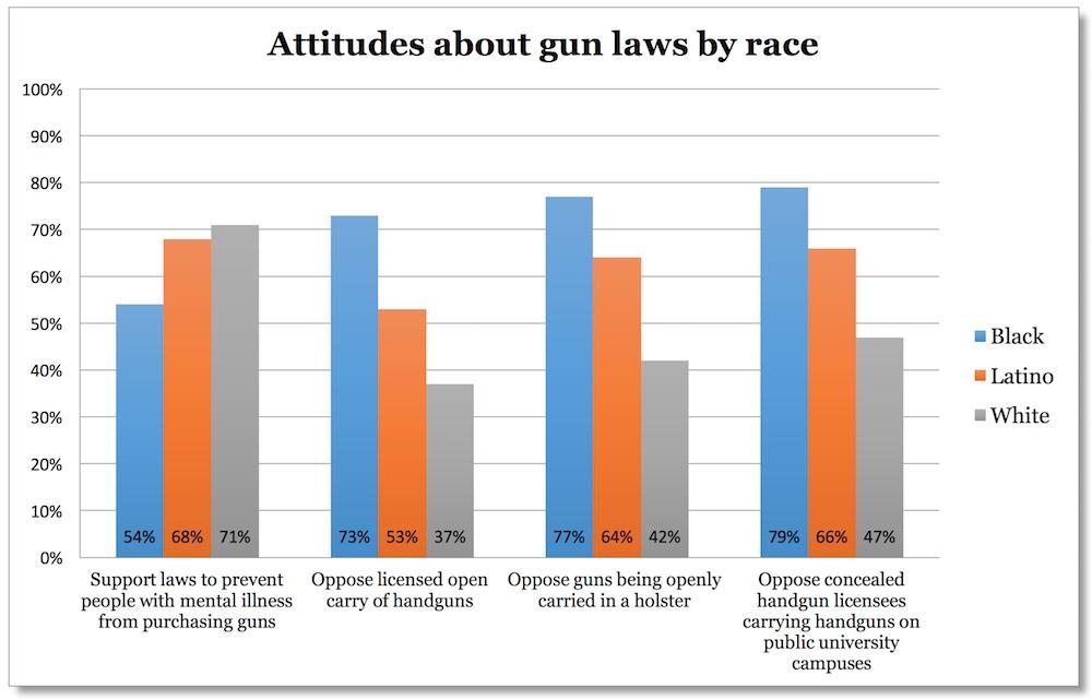 Attitudes about gun laws by race