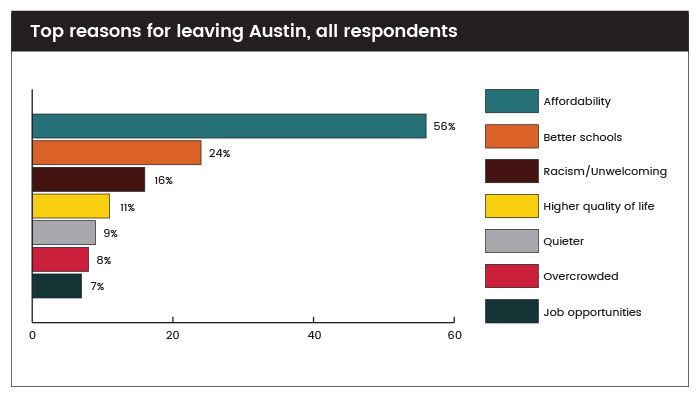 Top reasons for leaving Austin