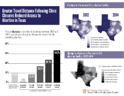 TxPEP infographic on increase in travel distance folllowing clinic closures.