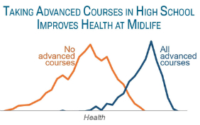 New PRC research brief on high school courses and health.
