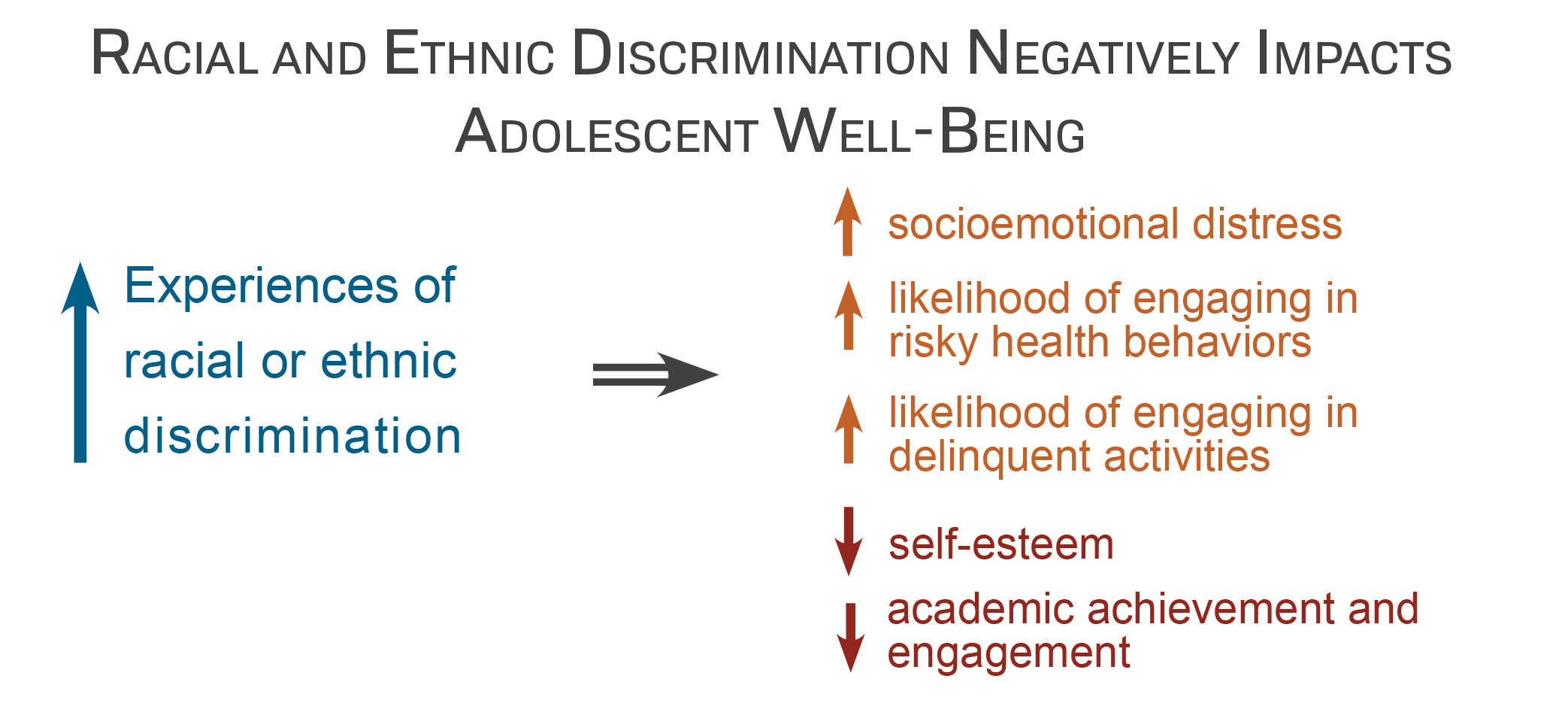 New Research Brief on Racial and Ethnic Discrimination on Adolescents' Well-Being by Aprile D. Benner.